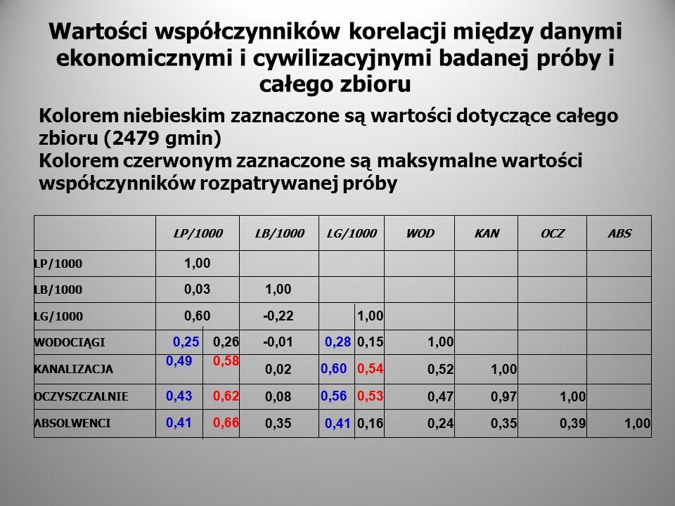 Wartości współczynników korelacji między danymi ekonomicznymi i cywilizacyjnymi badanej próby i całego zbioru LP/1000LB/1000LG/1000WODKANOCZABS LP/100