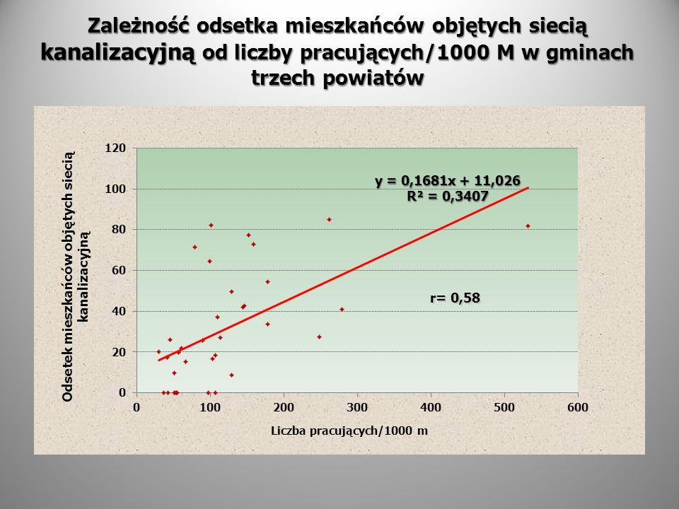 Zależność odsetka mieszkańców objętych siecią kanalizacyjną od liczby pracujących/1000 M w gminach trzech powiatów r= 0,58