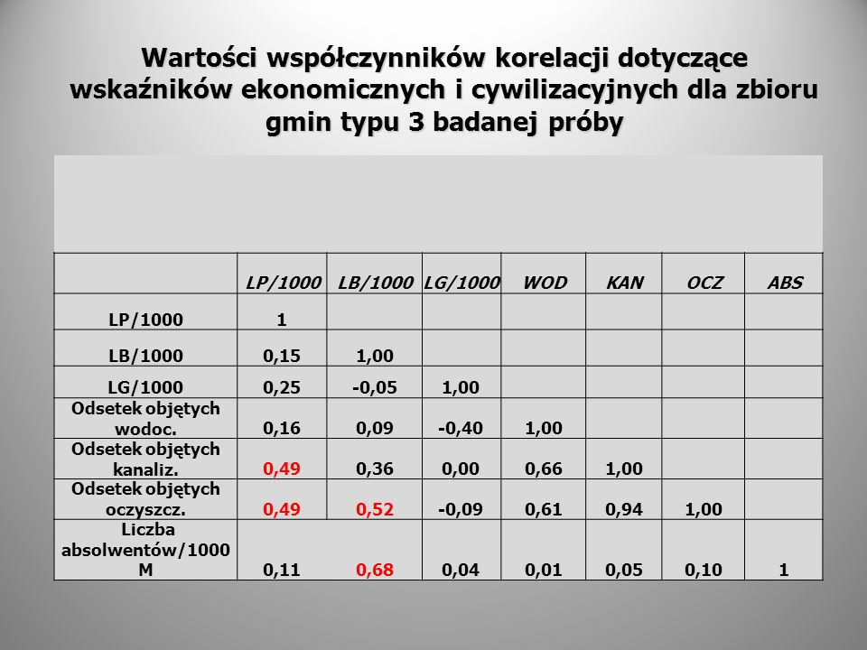 Wartości współczynników korelacji dotyczące wskaźników ekonomicznych i cywilizacyjnych dla zbioru gmin typu 3 badanej próby LP/1000LB/1000LG/1000WODKA
