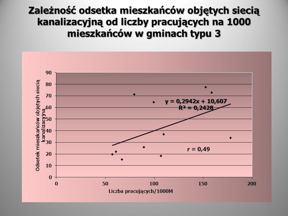 Zależność odsetka mieszkańców objętych siecią kanalizacyjną od liczby pracujących na 1000 mieszkańców w gminach typu 3 r = 0,49