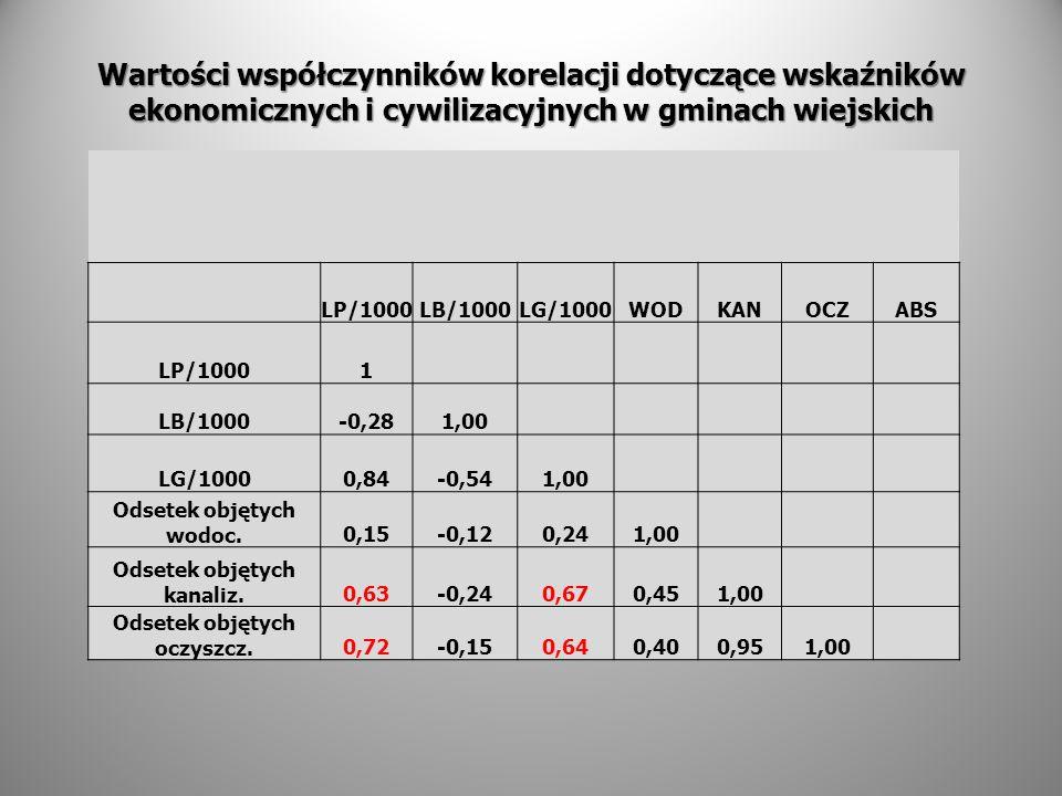 Wartości współczynników korelacji dotyczące wskaźników ekonomicznych i cywilizacyjnych w gminach wiejskich LP/1000LB/1000LG/1000WODKANOCZABS LP/10001