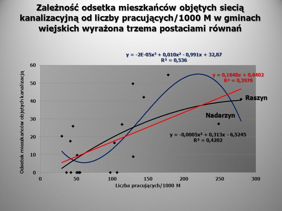 Zależność odsetka mieszkańców objętych siecią kanalizacyjną od liczby pracujących/1000 M w gminach wiejskich wyrażona trzema postaciami równań Raszyn