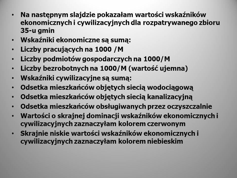Na następnym slajdzie pokazałam wartości wskaźników ekonomicznych i cywilizacyjnych dla rozpatrywanego zbioru 35-u gmin Wskaźniki ekonomiczne są sumą: