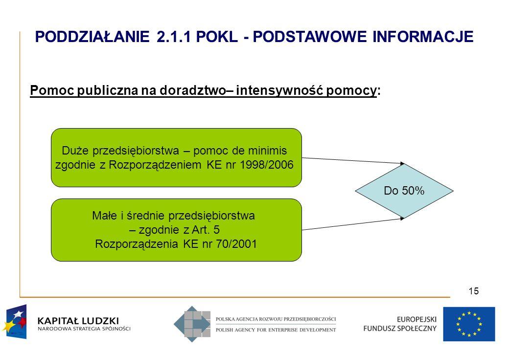 15 Pomoc publiczna na doradztwo– intensywność pomocy: Duże przedsiębiorstwa – pomoc de minimis zgodnie z Rozporządzeniem KE nr 1998/2006 Małe i średnie przedsiębiorstwa – zgodnie z Art.