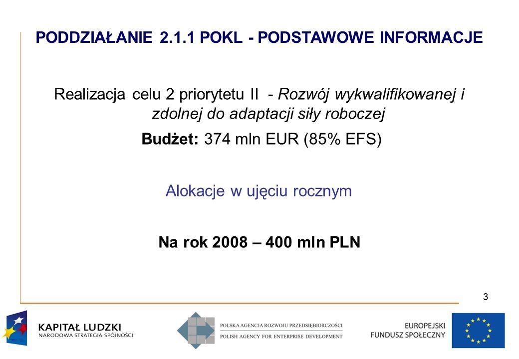3 Realizacja celu 2 priorytetu II - Rozwój wykwalifikowanej i zdolnej do adaptacji siły roboczej Budżet: 374 mln EUR (85% EFS) Alokacje w ujęciu rocznym Na rok 2008 – 400 mln PLN PODDZIAŁANIE 2.1.1 POKL - PODSTAWOWE INFORMACJE