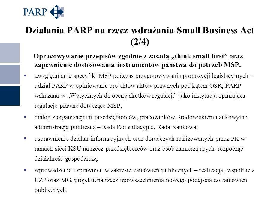 Działania PARP na rzecz wdrażania Small Business Act (2/4) Opracowywanie przepisów zgodnie z zasadą think small first oraz zapewnienie dostosowania in