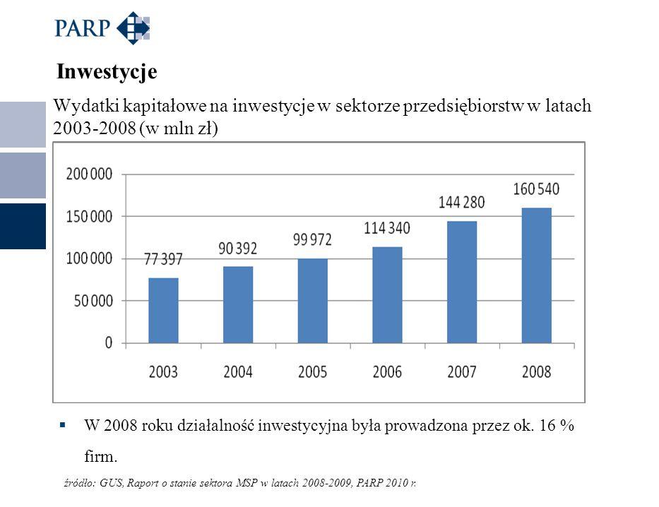 Wydatki kapitałowe na inwestycje w sektorze przedsiębiorstw w latach 2003-2008 (w mln zł) Inwestycje W 2008 roku działalność inwestycyjna była prowadz
