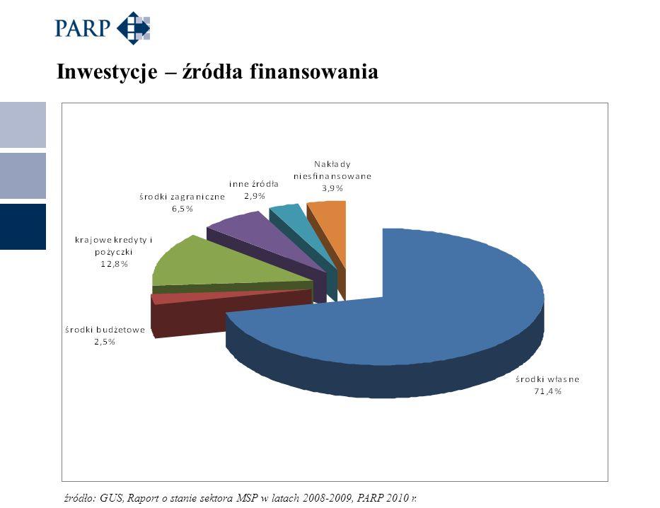 Inwestycje – źródła finansowania źródło: GUS, Raport o stanie sektora MSP w latach 2008-2009, PARP 2010 r.