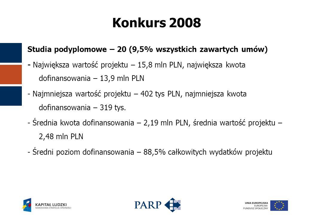Konkurs 2008 Studia podyplomowe – 20 (9,5% wszystkich zawartych umów) - Największa wartość projektu – 15,8 mln PLN, największa kwota dofinansowania – 13,9 mln PLN - Najmniejsza wartość projektu – 402 tys PLN, najmniejsza kwota dofinansowania – 319 tys.