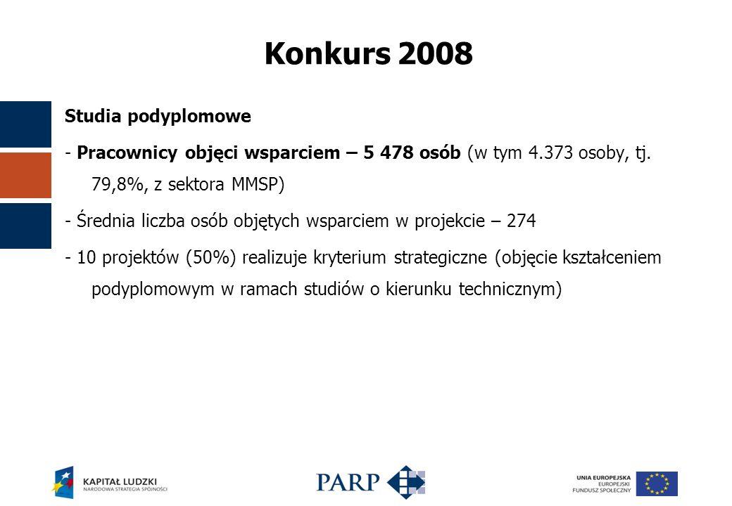 Konkurs 2008 Studia podyplomowe - Pracownicy objęci wsparciem – 5 478 osób (w tym 4.373 osoby, tj.