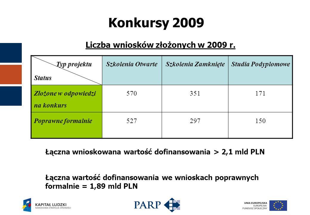 Konkursy 2009 Liczba wniosków złożonych w 2009 r.
