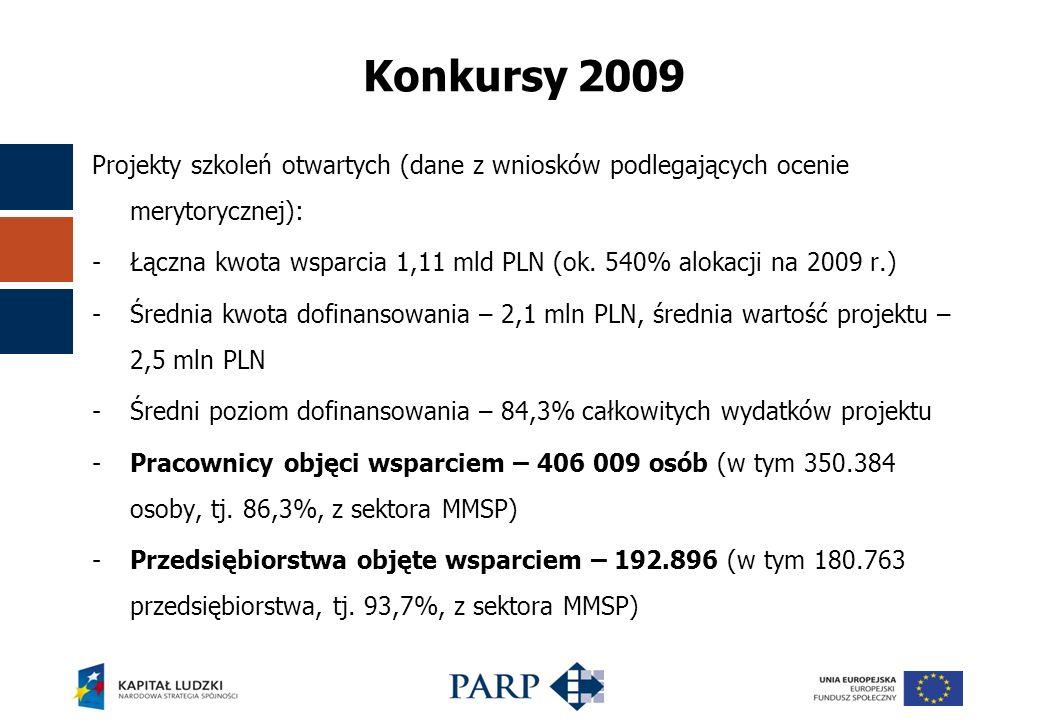 Konkursy 2009 Projekty szkoleń otwartych (dane z wniosków podlegających ocenie merytorycznej): -Łączna kwota wsparcia 1,11 mld PLN (ok.
