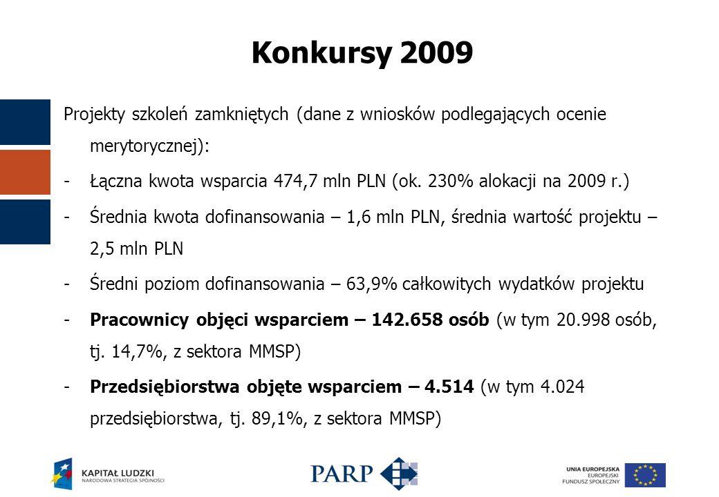 Projekty szkoleń zamkniętych (dane z wniosków podlegających ocenie merytorycznej): -Łączna kwota wsparcia 474,7 mln PLN (ok.
