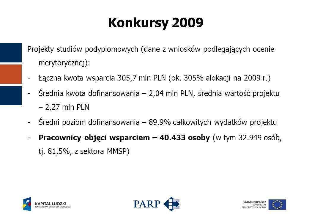 Projekty studiów podyplomowych (dane z wniosków podlegających ocenie merytorycznej): -Łączna kwota wsparcia 305,7 mln PLN (ok.