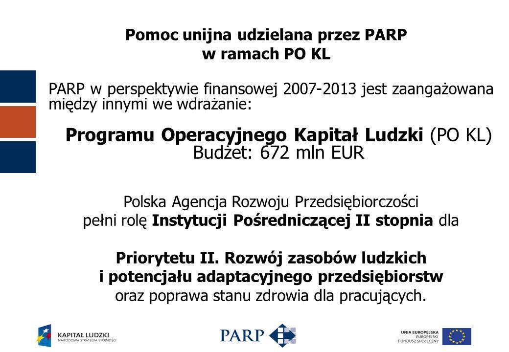Pomoc unijna udzielana przez PARP w ramach PO KL PARP w perspektywie finansowej 2007-2013 jest zaangażowana między innymi we wdrażanie: Programu Operacyjnego Kapitał Ludzki (PO KL) Budżet: 672 mln EUR Polska Agencja Rozwoju Przedsiębiorczości pełni rolę Instytucji Pośredniczącej II stopnia dla Priorytetu II.