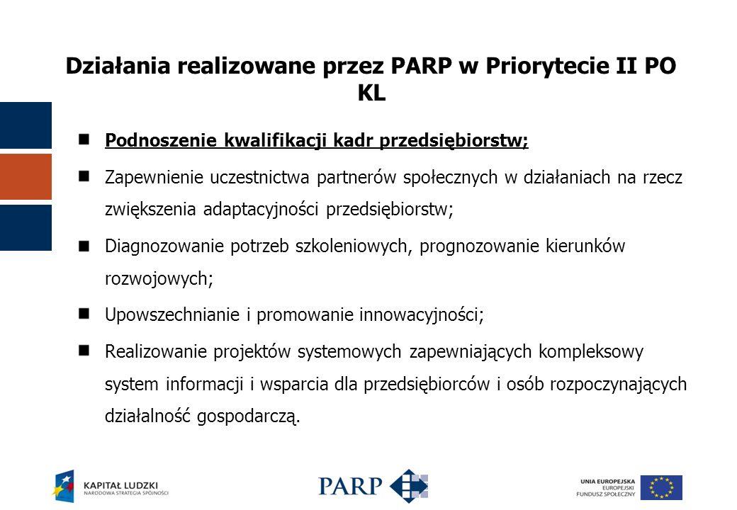 Działania realizowane przez PARP w Priorytecie II PO KL Podnoszenie kwalifikacji kadr przedsiębiorstw; Zapewnienie uczestnictwa partnerów społecznych w działaniach na rzecz zwiększenia adaptacyjności przedsiębiorstw; Diagnozowanie potrzeb szkoleniowych, prognozowanie kierunków rozwojowych; Upowszechnianie i promowanie innowacyjności; Realizowanie projektów systemowych zapewniających kompleksowy system informacji i wsparcia dla przedsiębiorców i osób rozpoczynających działalność gospodarczą.