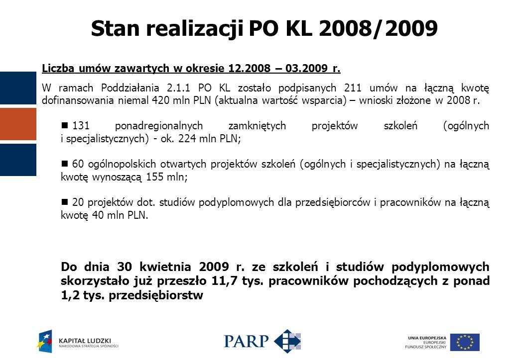 Stan realizacji PO KL 2008/2009 Liczba umów zawartych w okresie 12.2008 – 03.2009 r.