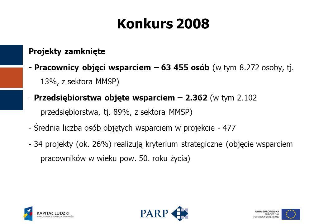 Konkurs 2008 Projekty zamknięte - Pracownicy objęci wsparciem – 63 455 osób (w tym 8.272 osoby, tj.