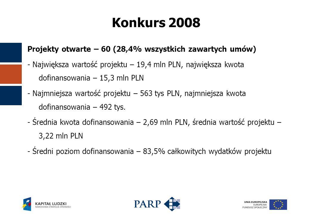 Konkurs 2008 Projekty otwarte – 60 (28,4% wszystkich zawartych umów) - Największa wartość projektu – 19,4 mln PLN, największa kwota dofinansowania – 15,3 mln PLN - Najmniejsza wartość projektu – 563 tys PLN, najmniejsza kwota dofinansowania – 492 tys.