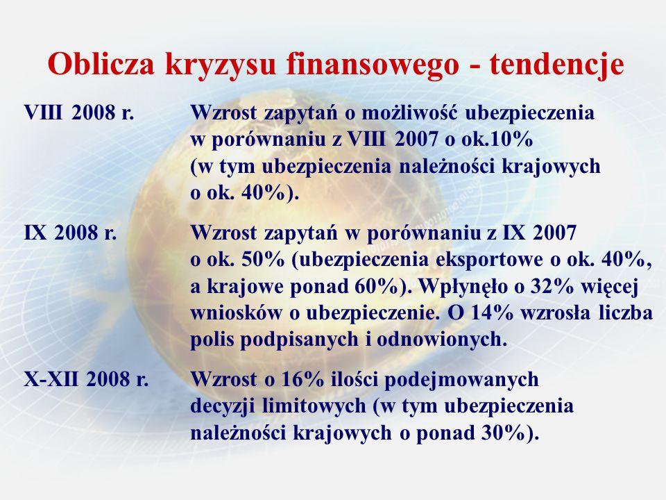 Oblicza kryzysu finansowego - tendencje VIII 2008 r. Wzrost zapytań o możliwość ubezpieczenia w porównaniu z VIII 2007 o ok.10% (w tym ubezpieczenia n