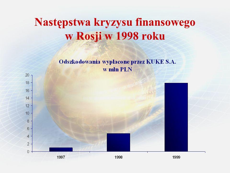 Następstwa kryzysu finansowego w Rosji w 1998 roku