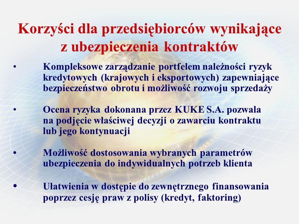 Korzyści dla przedsiębiorców wynikające z ubezpieczenia kontraktów Kompleksowe zarządzanie portfelem należności ryzyk kredytowych (krajowych i eksport