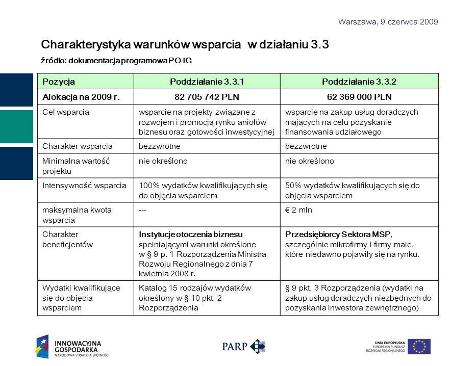 Warszawa, 9 czerwca 2009 Charakterystyka warunków wsparcia w działaniu 3.3 źródło: dokumentacja programowa PO IG PozycjaPoddziałanie 3.3.1Poddziałanie 3.3.2 Alokacja na 2009 r.82 705 742 PLN62 369 000 PLN Cel wsparciawsparcie na projekty związane z rozwojem i promocją rynku aniołów biznesu oraz gotowości inwestycyjnej wsparcie na zakup usług doradczych mających na celu pozyskanie finansowania udziałowego Charakter wsparciabezzwrotne Minimalna wartość projektu nie określono Intensywność wsparcia100% wydatków kwalifikujących się do objęcia wsparciem 50% wydatków kwalifikujących się do objęcia wsparciem maksymalna kwota wsparcia --- 2 mln Charakter beneficjentów Instytucje otoczenia biznesu spełniającymi warunki określone w § 9 p.