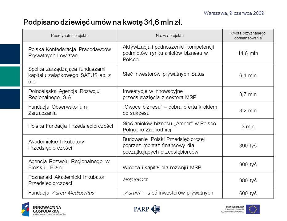Warszawa, 9 czerwca 2009 Liczba złożonych wniosków z uwzględnieniem podziału na poszukiwane źródła finansowania Liczba podpisanych umów z uwzględnieniem podziału na poszukiwane źródła finansowania