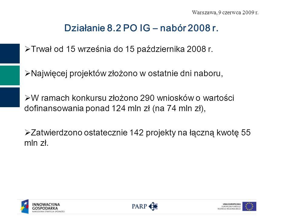Warszawa, 9 czerwca 2009 r. Działanie 8.2 PO IG – nabór 2008 r. Trwał od 15 września do 15 października 2008 r. Najwięcej projektów złożono w ostatnie