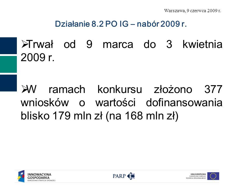 Warszawa, 9 czerwca 2009 r. Działanie 8.2 PO IG – nabór 2009 r. Trwał od 9 marca do 3 kwietnia 2009 r. W ramach konkursu złożono 377 wniosków o wartoś