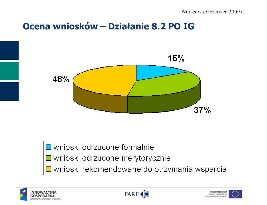 Warszawa, 9 czerwca 2009 r. Ocena wniosków – Działanie 8.2 PO IG