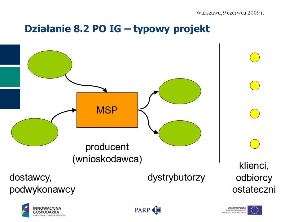 Warszawa, 9 czerwca 2009 r. Działanie 8.2 PO IG – typowy projekt MSP dostawcy, podwykonawcy producent (wnioskodawca) dystrybutorzy klienci, odbiorcy o