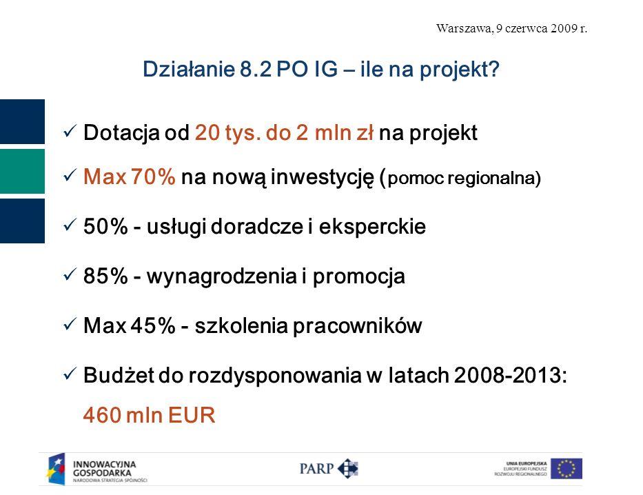 Warszawa, 9 czerwca 2009 r. Działanie 8.2 PO IG – ile na projekt? Dotacja od 20 tys. do 2 mln zł na projekt Max 70% na nową inwestycję ( pomoc regiona