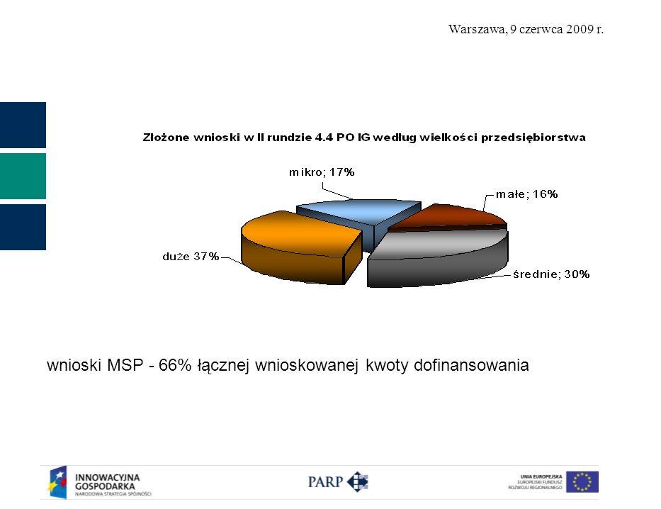 wnioski MSP - 66% łącznej wnioskowanej kwoty dofinansowania