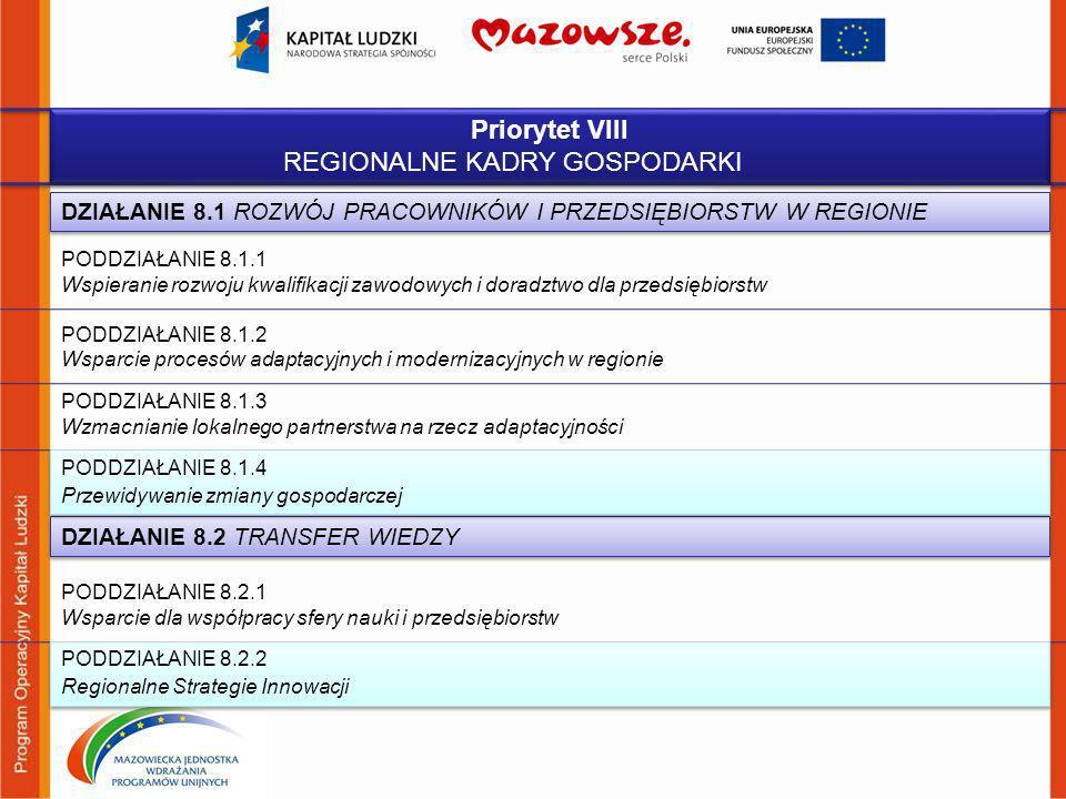 Priorytet VIII REGIONALNE KADRY GOSPODARKI Priorytet VIII REGIONALNE KADRY GOSPODARKI PODDZIAŁANIE 8.1.1 Wspieranie rozwoju kwalifikacji zawodowych i doradztwo dla przedsiębiorstw PODDZIAŁANIE 8.1.3 Wzmacnianie lokalnego partnerstwa na rzecz adaptacyjności DZIAŁANIE 8.1 ROZWÓJ PRACOWNIKÓW I PRZEDSIĘBIORSTW W REGIONIE PODDZIAŁANIE 8.2.1 Wsparcie dla współpracy sfery nauki i przedsiębiorstw PODDZIAŁANIE 8.2.2 Regionalne Strategie Innowacji PODDZIAŁANIE 8.2.2 Regionalne Strategie Innowacji DZIAŁANIE 8.2 TRANSFER WIEDZY PODDZIAŁANIE 8.1.4 Przewidywanie zmiany gospodarczej PODDZIAŁANIE 8.1.4 Przewidywanie zmiany gospodarczej PODDZIAŁANIE 8.1.2 Wsparcie procesów adaptacyjnych i modernizacyjnych w regionie