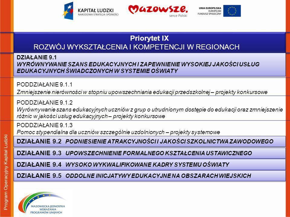 Priorytet IX ROZWÓJ WYKSZTAŁCENIA I KOMPETENCJI W REGIONACH Priorytet IX ROZWÓJ WYKSZTAŁCENIA I KOMPETENCJI W REGIONACH PODDZIAŁANIE 9.1.1 Zmniejszeni