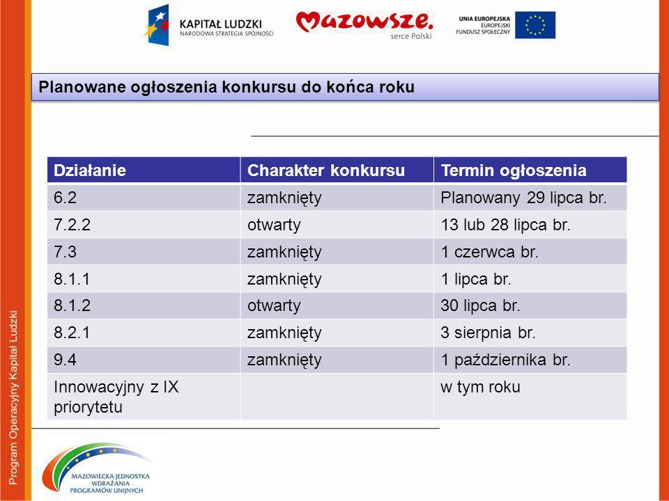 Planowane ogłoszenia konkursu do końca roku DziałanieCharakter konkursuTermin ogłoszenia 6.2zamkniętyPlanowany 29 lipca br.