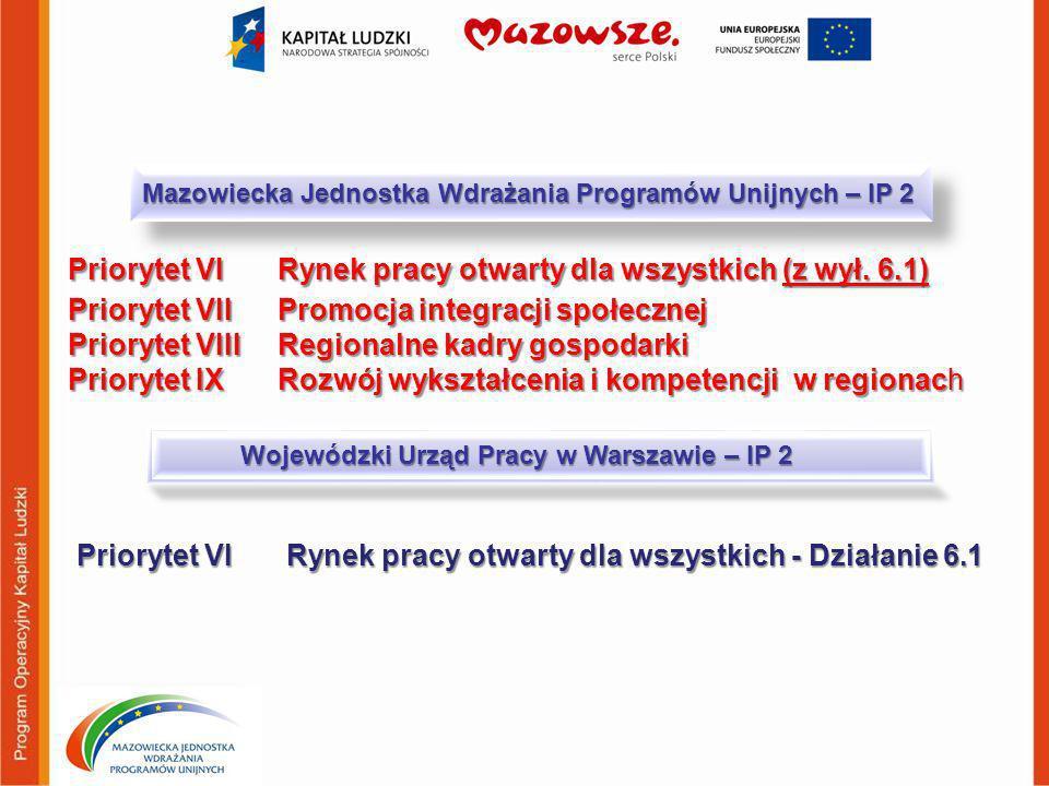 Mazowiecka Jednostka Wdrażania Programów Unijnych – IP 2 Priorytet VI Rynek pracy otwarty dla wszystkich (z wył. 6.1) Priorytet VII Promocja integracj
