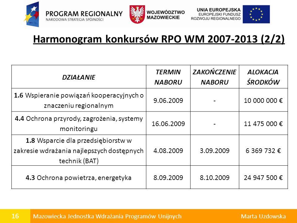 16 Mazowiecka Jednostka Wdrażania Programów UnijnychMarta Uzdowska Harmonogram konkursów RPO WM 2007-2013 (2/2) DZIAŁANIE TERMIN NABORU ZAKOŃCZENIE NA