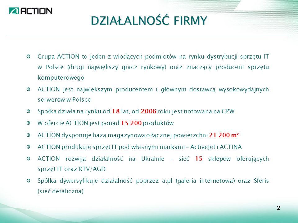 KROKI MILOWE Początek działalności firmy w Warszawie Pierwszy miliard zł przychodów Włączenie do dystrybucji marek własnych Otwarcie centrum biurowo-dystrybucyjnego w Zamieniu Wdrożenie systemu zamówień on-line Wdrożenie i certyfikacja ISO 9001 oraz ISO 14001 Ekspansja na rynek ukraiński Debiut giełdowy Rozbudowa centrum dystrybucyjnego o kolejny magazyn Grupa Kapitałowa ACTION 3 2000 4 2004 5 7 2006 8 1 5 6 4 3 2 1996 2 7 1991 16 2004 8 3 9 2008 9