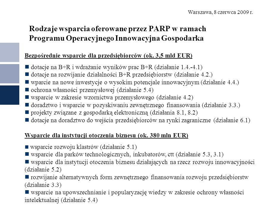 Rodzaje wsparcia oferowane przez PARP w ramach Programu Operacyjnego Innowacyjna Gospodarka Bezpośrednie wsparcie dla przedsiębiorców (ok. 3,5 mld EUR