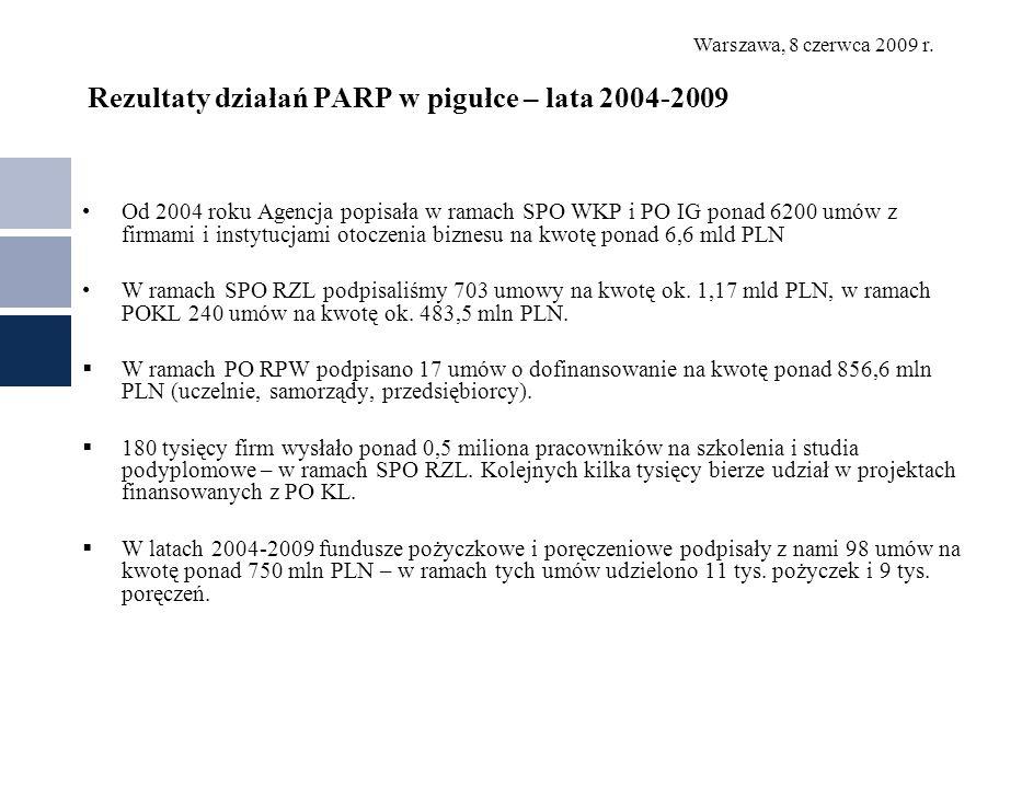 Warszawa, 8 czerwca 2009 r. Rezultaty działań PARP w pigułce – lata 2004-2009 Od 2004 roku Agencja popisała w ramach SPO WKP i PO IG ponad 6200 umów z