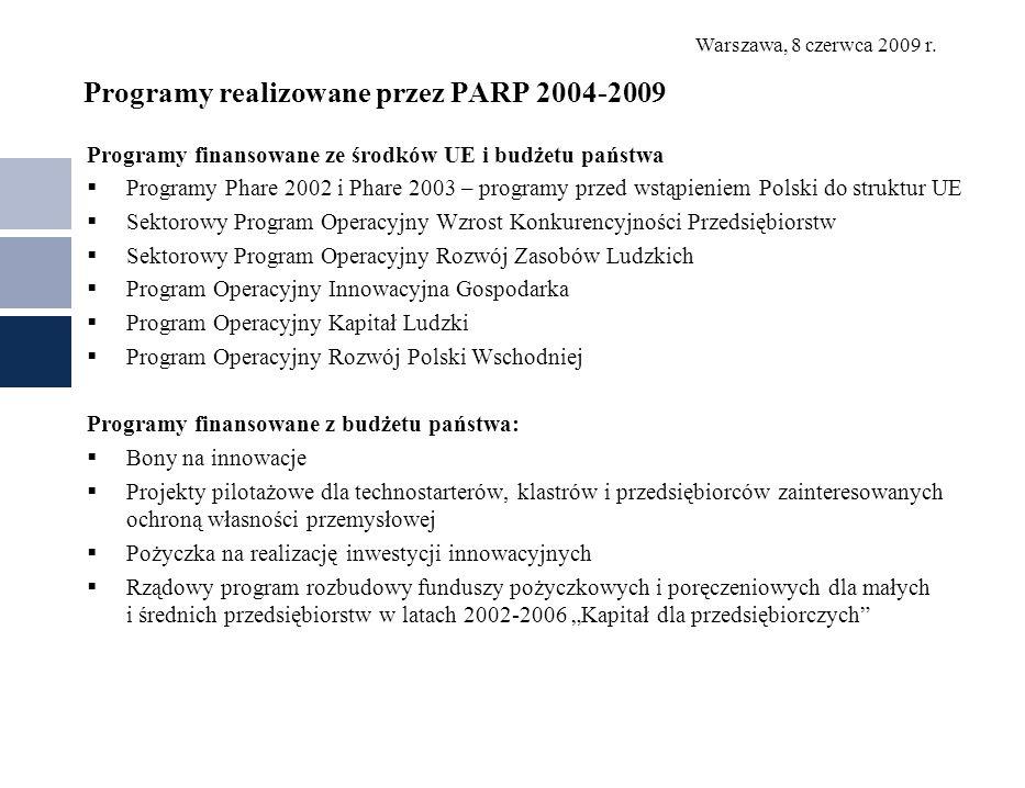 Warszawa, 8 czerwca 2009 r. Programy realizowane przez PARP 2004-2009 Programy finansowane ze środków UE i budżetu państwa Programy Phare 2002 i Phare