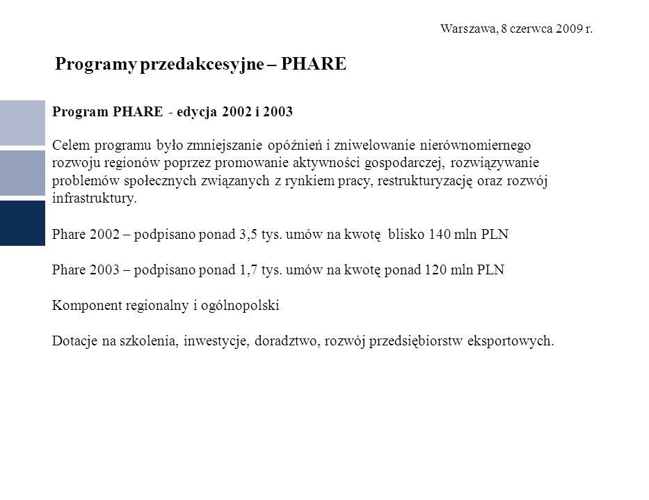 Warszawa, 8 czerwca 2009 r. Programy przedakcesyjne – PHARE Program PHARE - edycja 2002 i 2003 Celem programu było zmniejszanie opóźnień i zniwelowani