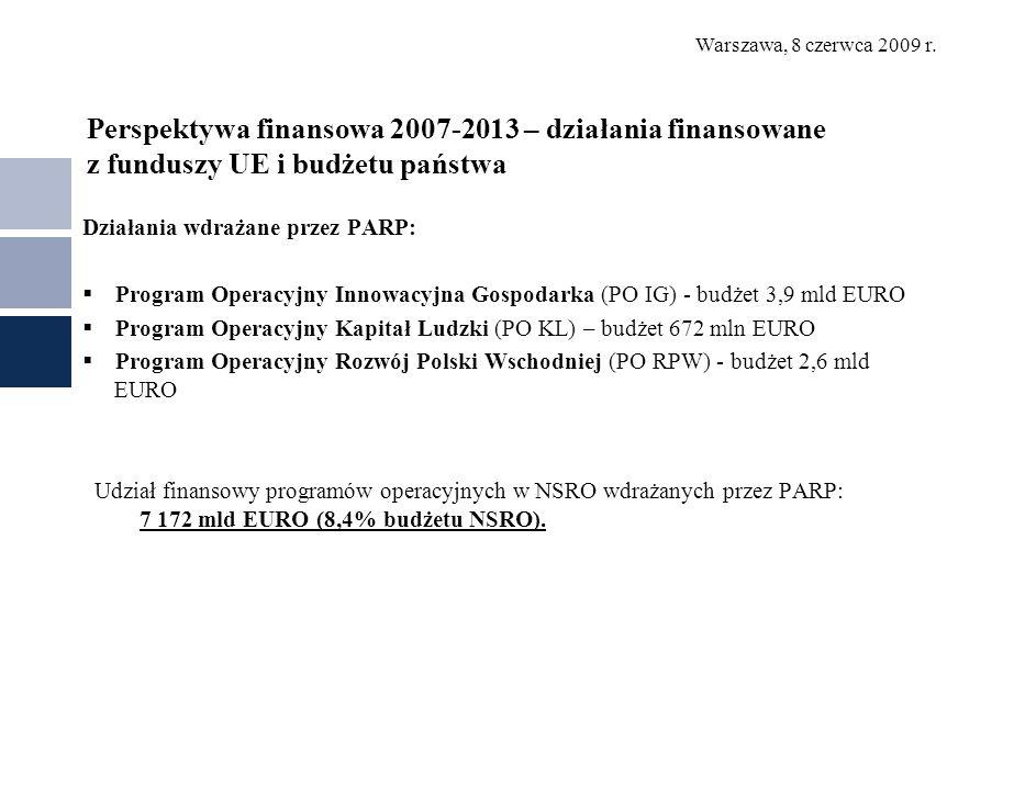 Warszawa, 8 czerwca 2009 r. Perspektywa finansowa 2007-2013 – działania finansowane z funduszy UE i budżetu państwa Działania wdrażane przez PARP: Pro