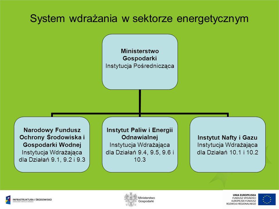 System wdrażania w sektorze energetycznym Ministerstwo Gospodarki Instytucja Pośrednicząca Narodowy Fundusz Ochrony Środowiska i Gospodarki Wodnej Ins
