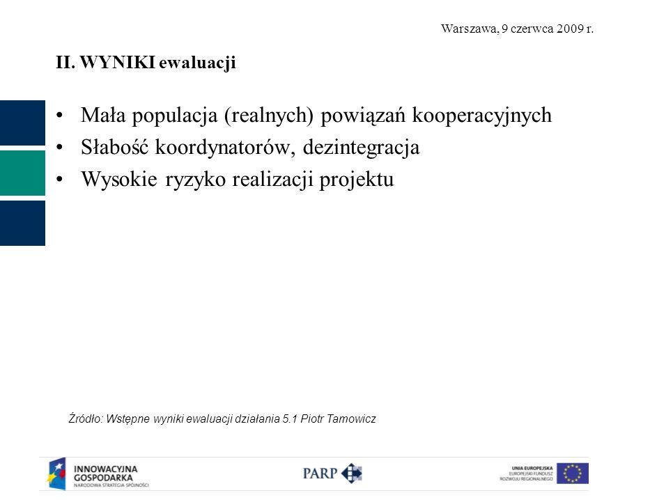Warszawa, 9 czerwca 2009 r. II. WYNIKI ewaluacji Mała populacja (realnych) powiązań kooperacyjnych Słabość koordynatorów, dezintegracja Wysokie ryzyko