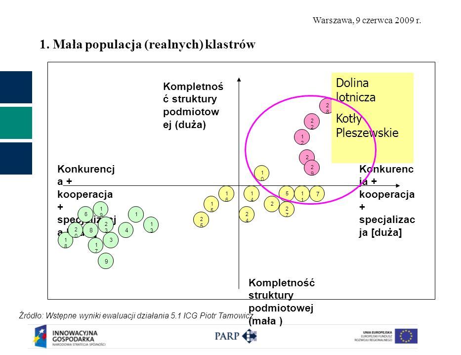 Warszawa, 9 czerwca 2009 r. 1. Mała populacja (realnych) klastrów Konkurenc ja + kooperacja + specjalizac ja [duża] Konkurencj a + kooperacja + specja