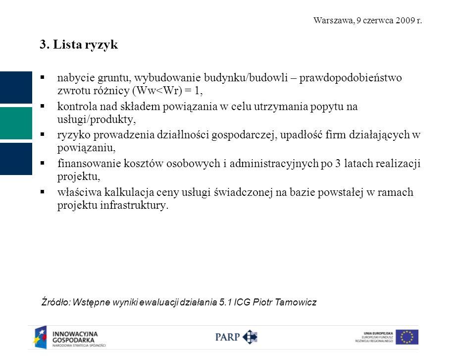 Warszawa, 9 czerwca 2009 r. 3. Lista ryzyk nabycie gruntu, wybudowanie budynku/budowli – prawdopodobieństwo zwrotu różnicy (Ww<Wr) = 1, kontrola nad s