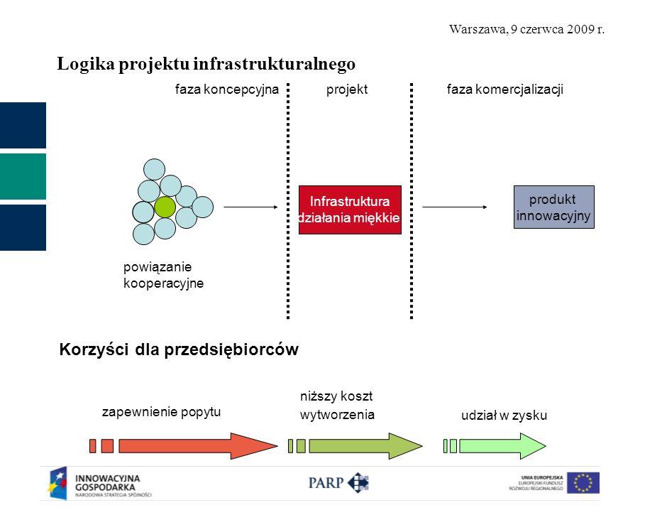 Warszawa, 9 czerwca 2009 r. Logika projektu infrastrukturalnego powiązanie kooperacyjne Infrastruktura działania miękkie produkt innowacyjny faza konc